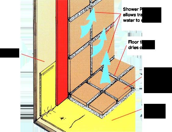 shower waterproofing solution
